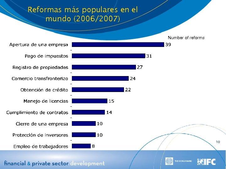 Reformas más populares en el mundo (2006/2007) Number of reforms 10