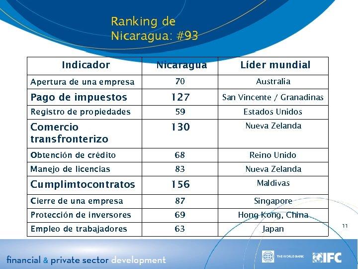 Ranking de Nicaragua: #93 Indicador Nicaragua Líder mundial 70 Australia Pago de impuestos 127