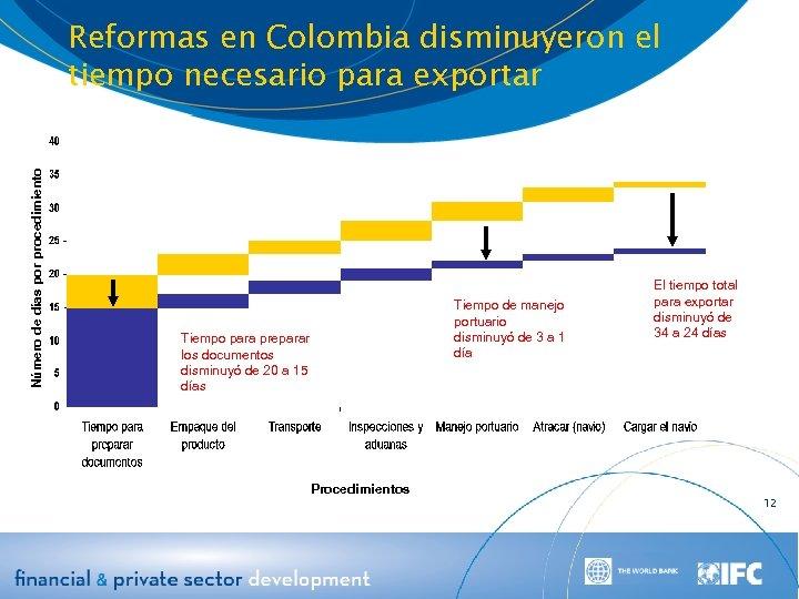 Número de días por procedimiento Reformas en Colombia disminuyeron el tiempo necesario para exportar