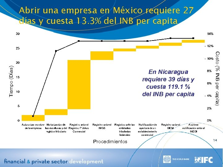 En Nicaragua requiere 39 días y cuesta 119. 1 % del INB per capita