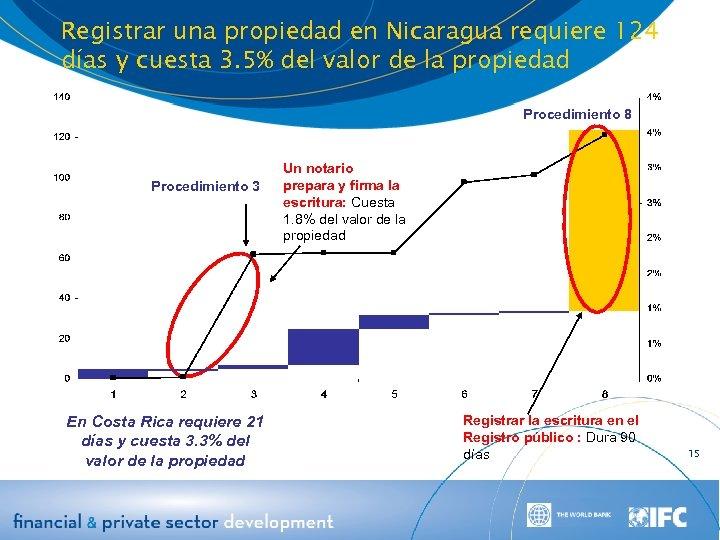 Registrar una propiedad en Nicaragua requiere 124 días y cuesta 3. 5% del valor