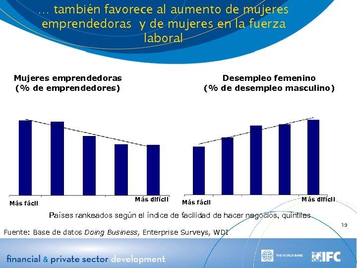 … también favorece al aumento de mujeres emprendedoras y de mujeres en la fuerza