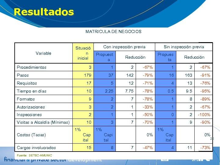 Resultados MATRICULA DE NEGOCIOS Con inspección previa Sin inspección previa Situació n inicial Propuest