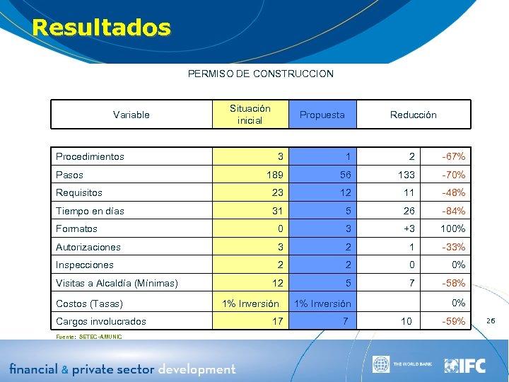Resultados PERMISO DE CONSTRUCCION Variable Procedimientos Situación inicial Propuesta Reducción 3 1 2 -67%