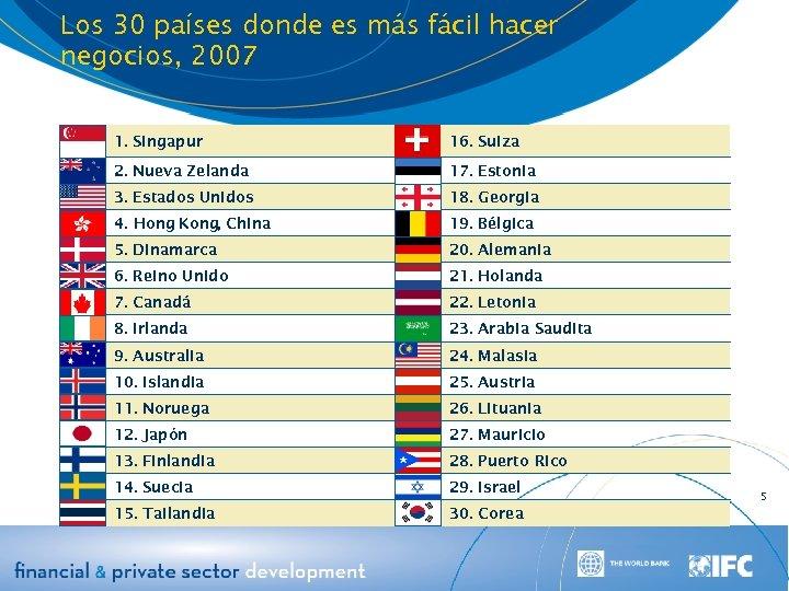 Los 30 países donde es más fácil hacer negocios, 2007 1. Singapur 16. Suiza