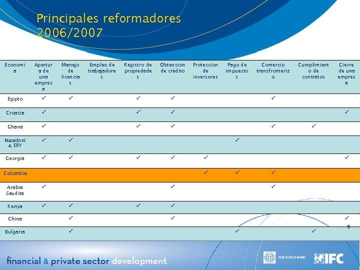 Principales reformadores 2006/2007 Economí a Apertur a de una empres a Manejo de licencia