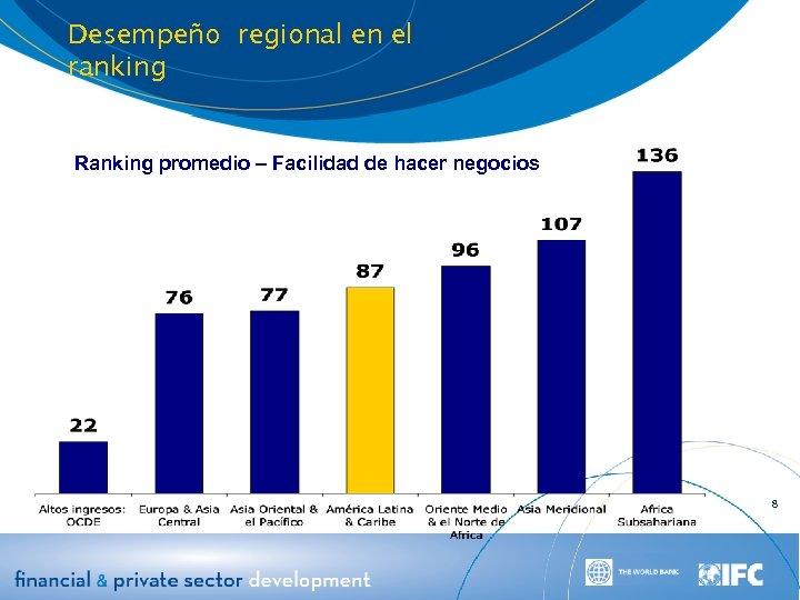 Desempeño regional en el ranking Ranking promedio – Facilidad de hacer negocios 8