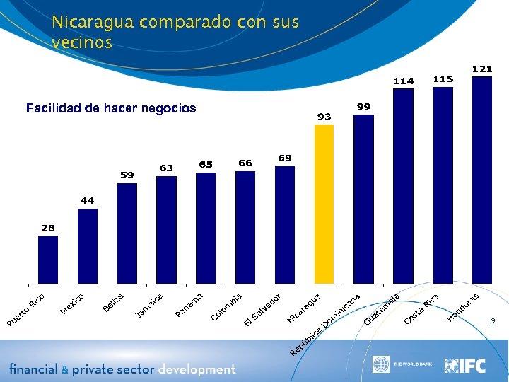 Nicaragua comparado con sus vecinos Facilidad de hacer negocios 9