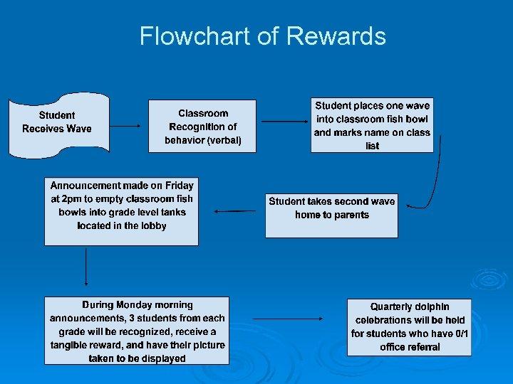 Flowchart of Rewards