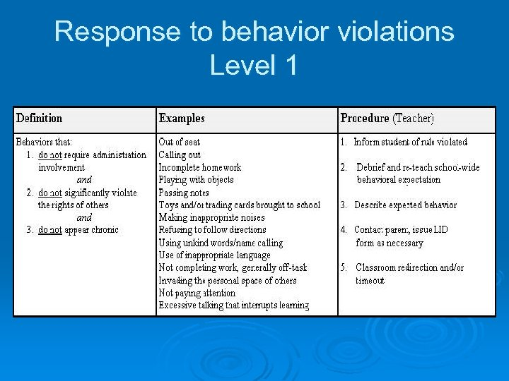 Response to behavior violations Level 1