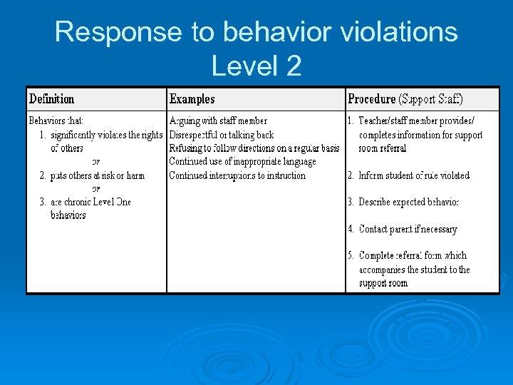 Response to behavior violations Level 2