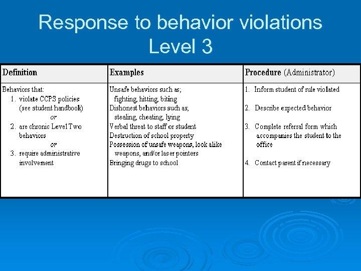Response to behavior violations Level 3