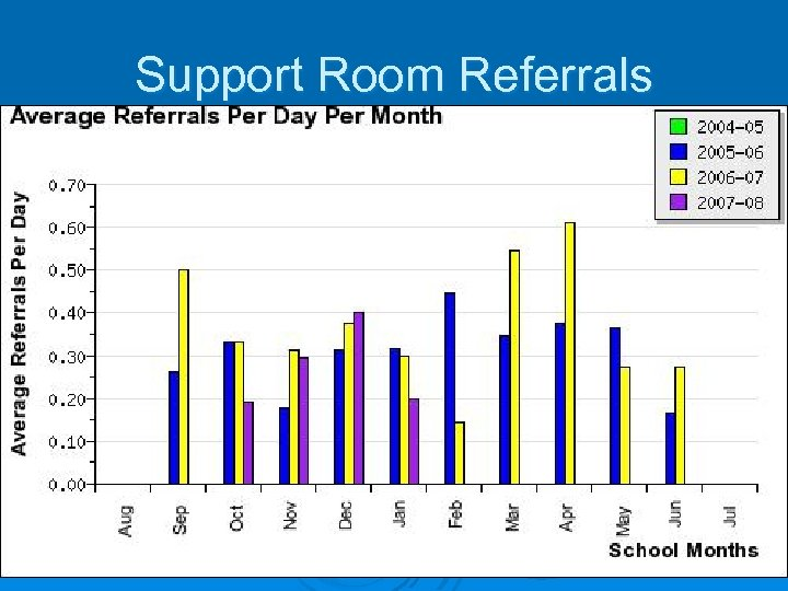 Support Room Referrals