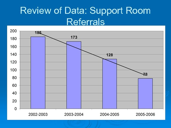 Review of Data: Support Room Referrals