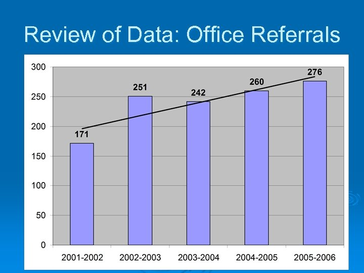 Review of Data: Office Referrals