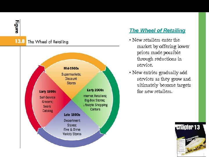 The Wheel of Retailing • New retailers enter the market by offering lower prices