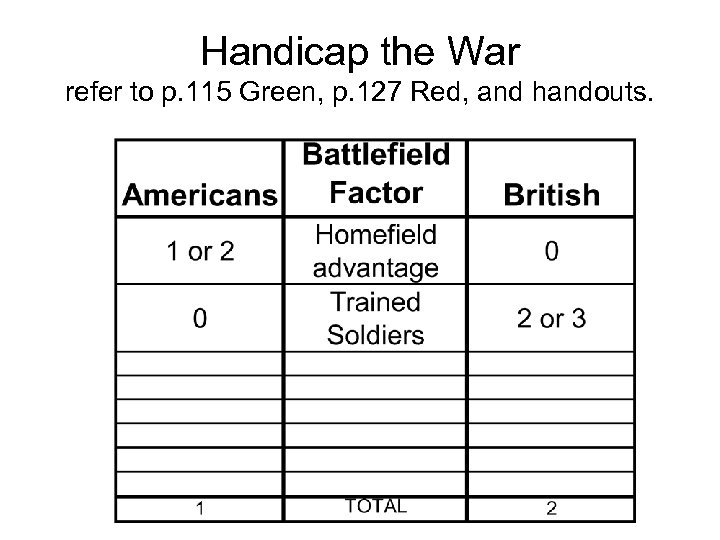 Handicap the War refer to p. 115 Green, p. 127 Red, and handouts.