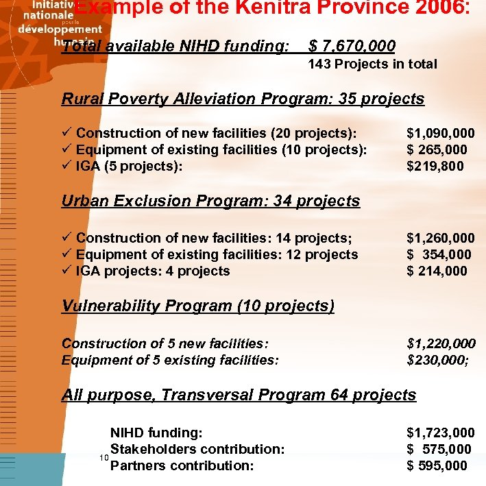 Example of the Kenitra Province 2006: Total available NIHD funding: $ 7, 670,