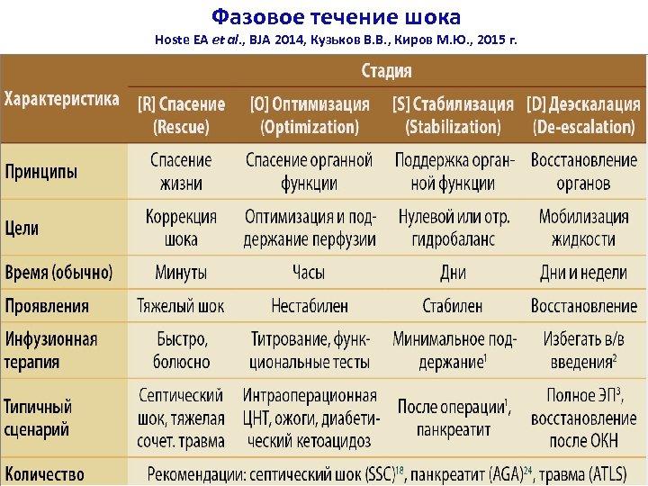 Фазовое течение шока Hoste EA et al. , BJA 2014, Кузьков В. В. ,
