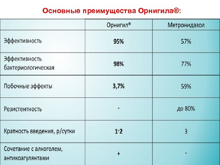 Основные преимущества Орнигила®: