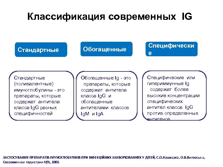 Классификация современных IG Cтандартные Стандартные (поливалентные) имуноглобулины - это препараты, которые содержат антитела