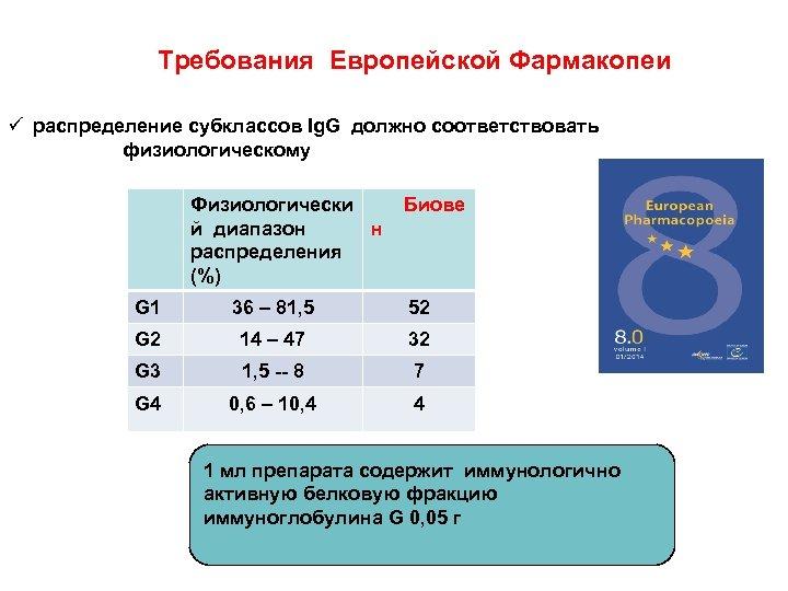 Требования Европейской Фармакопеи ü распределение субклассов Ig. G должно соответствовать физиологическому Физиологически Биове й