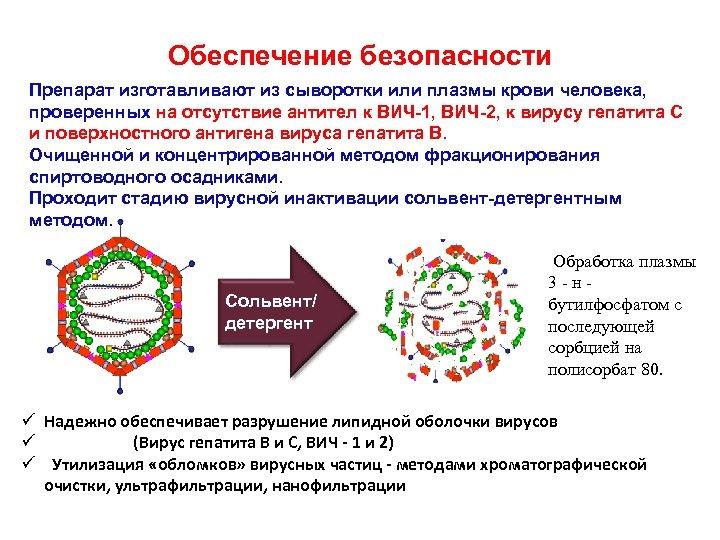 Обеспечение безопасности Препарат изготавливают из сыворотки или плазмы крови человека, проверенных на отсутствие антител
