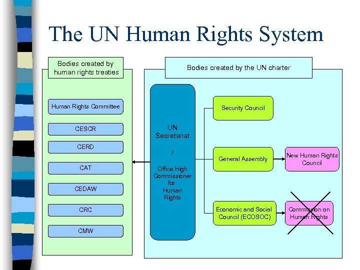 The UN Human Rights System Bodies created by human rights treaties Bodies created by
