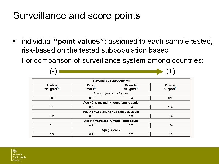 "Surveillance and score points • individual ""point values"": assigned to each sample tested, risk-based"