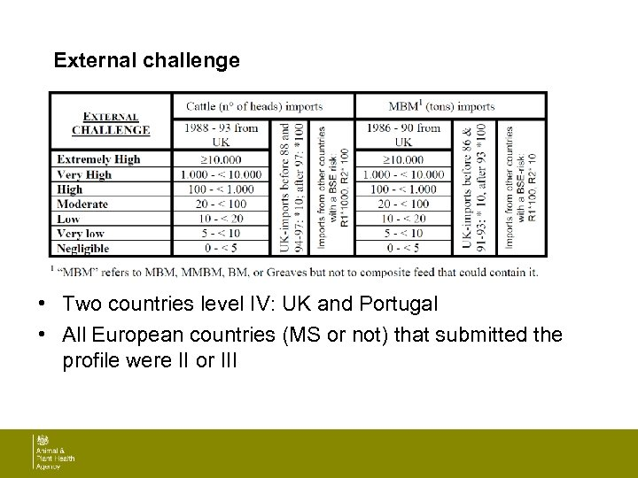 External challenge • Two countries level IV: UK and Portugal • All European countries