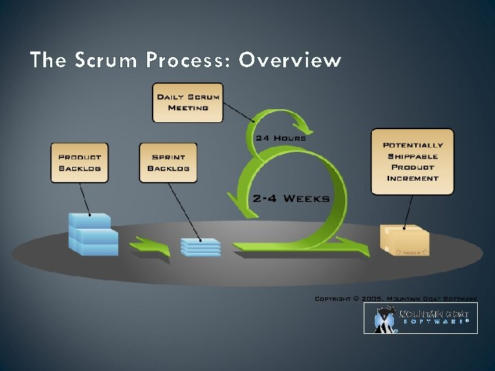 The Scrum Process: Overview
