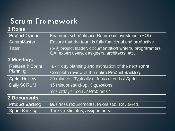Scrum Framework 3 Roles Product Owner Scrum. Master Team Features, schedule and Return on