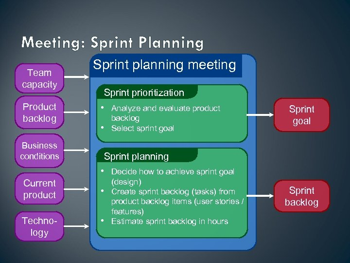 Meeting: Sprint Planning Team capacity Product backlog Business conditions Sprint planning meeting Sprint prioritization