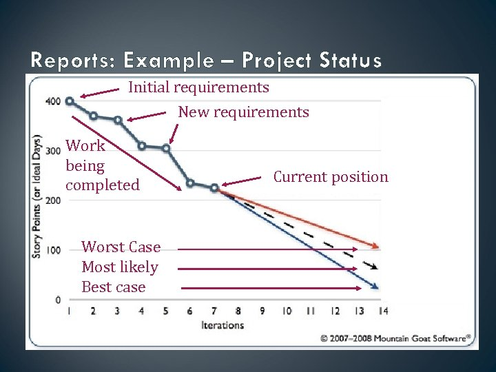 Reports: Example – Project Status Initial requirements New requirements Work being completed Worst Case