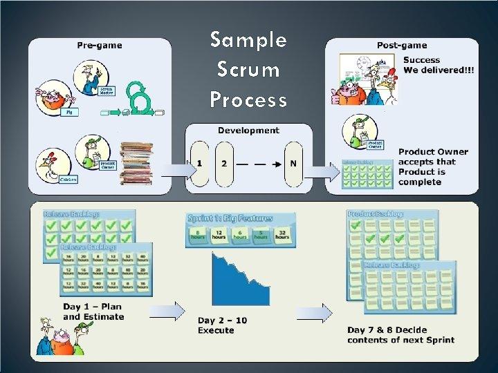 Sample Scrum Process