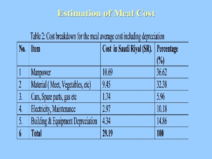 Estimation of Meal Cost