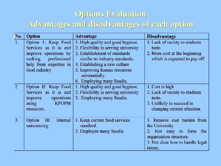 Options Evaluation Advantages and disadvantages of each option •
