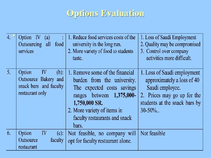 Options Evaluation •