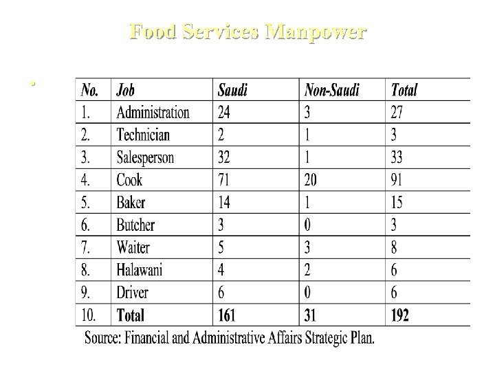 Food Services Manpower •
