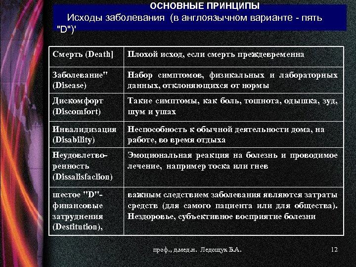 ОСНОВНЫЕ ПРИНЦИПЫ Исходы заболевания (в англоязычном варианте - пять