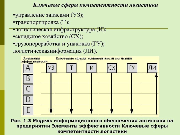 Ключевые сферы компетентности логистики • управление запасами (УЗ); • транспортировка (Т); • логистическая инфраструктура