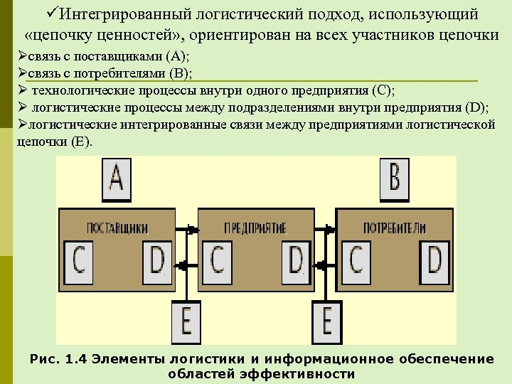 üИнтегрированный логистический подход, использующий «цепочку ценностей» , ориентирован на всех участников цепочки Øсвязь с
