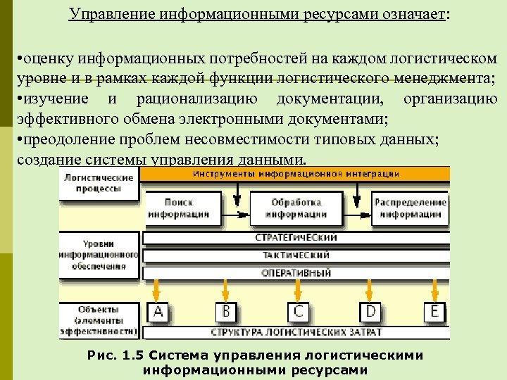 Управление информационными ресурсами означает: • оценку информационных потребностей на каждом логистическом уровне и в