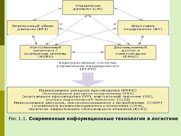 Рис 1. 1. Современные информационные технологии в логистике