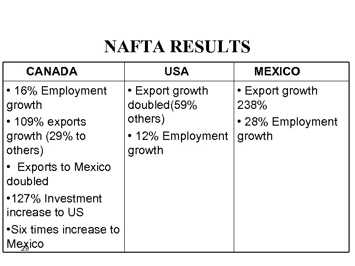 NAFTA RESULTS CANADA • 16% Employment growth • 109% exports growth (29% to others)