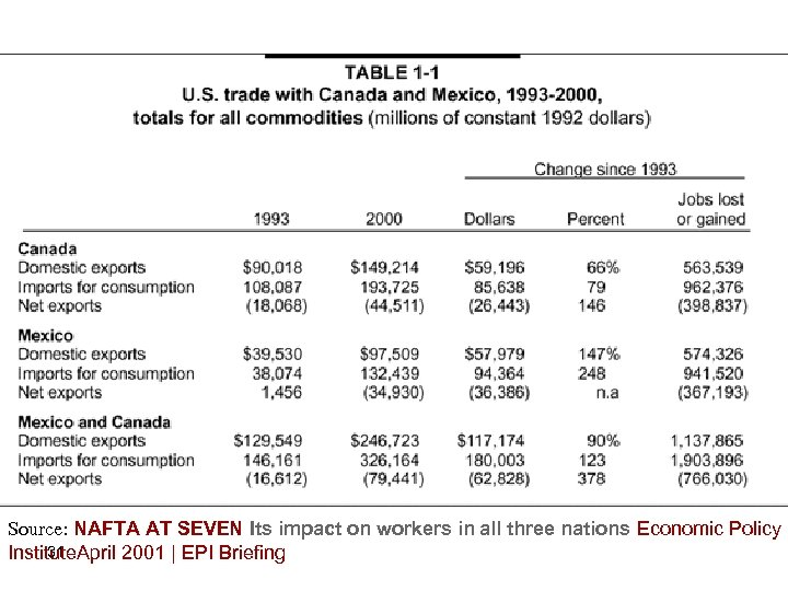 Source: NAFTA AT SEVEN Its impact on workers in all three nations Economic Policy