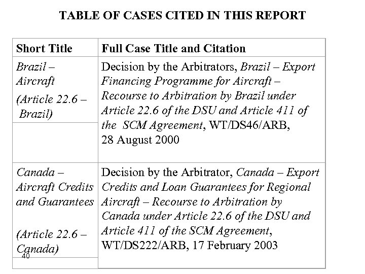 TABLE OF CASES CITED IN THIS REPORT Short Title Brazil – Aircraft (Article 22.