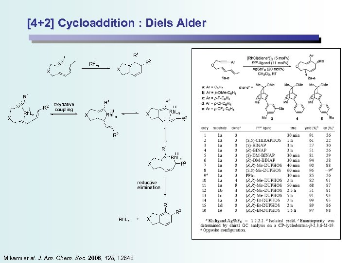 [4+2] Cycloaddition : Diels Alder Mikami et al. J. Am. Chem. Soc. 2006, 128,