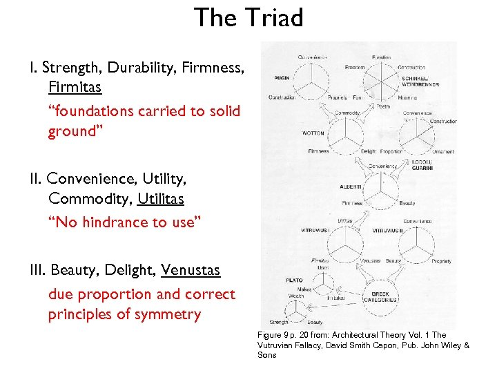 "The Triad I. Strength, Durability, Firmness, Firmitas ""foundations carried to solid ground"" II. Convenience,"