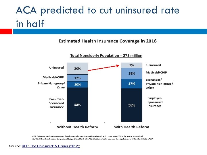 ACA predicted to cut uninsured rate in half Source: KFF: The Uninsured: A Primer